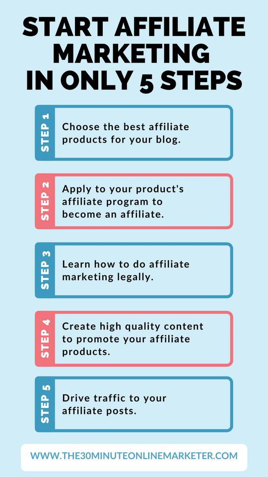 How to start affiliate marketingog.